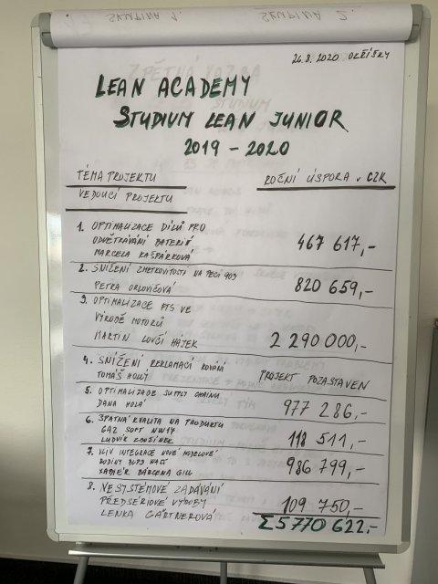 lean academy 5 absolventi 2020.jpg